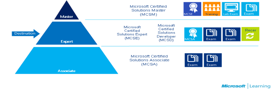 50% Off Microsoft Certified Solutions Expert (MCSE) Training – 9weeks's cover photo